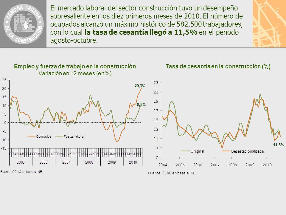 El mercado laboral del sector construcción tuvo un desempeño sobresaliente en los diez primeros meses de 2010.