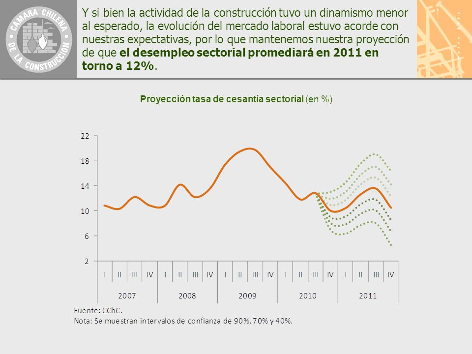 Y si bien la actividad de la construcción tuvo un dinamismo menor al esperado, la evolución del mercado laboral estuvo acorde con nuestras expectativas, por lo que mantenemos nuestra proyección de que el desempleo sectorial promediará en 2011 en torno a 12%.