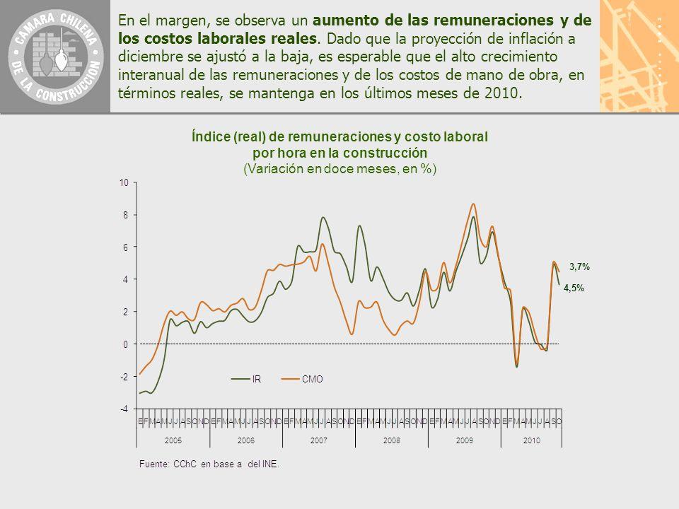 Índice (real) de remuneraciones y costo laboral por hora en la construcción (Variación en doce meses, en %) 3,7% 4,5% En el margen, se observa un aumento de las remuneraciones y de los costos laborales reales.