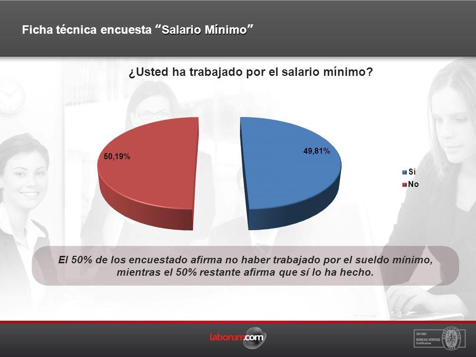 El 50% de los encuestado afirma no haber trabajado por el sueldo mínimo, mientras el 50% restante afirma que sí lo ha hecho.