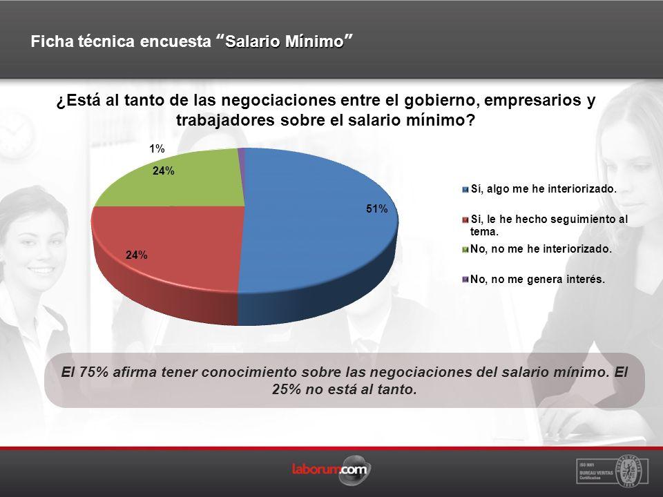 El 75% afirma tener conocimiento sobre las negociaciones del salario mínimo.