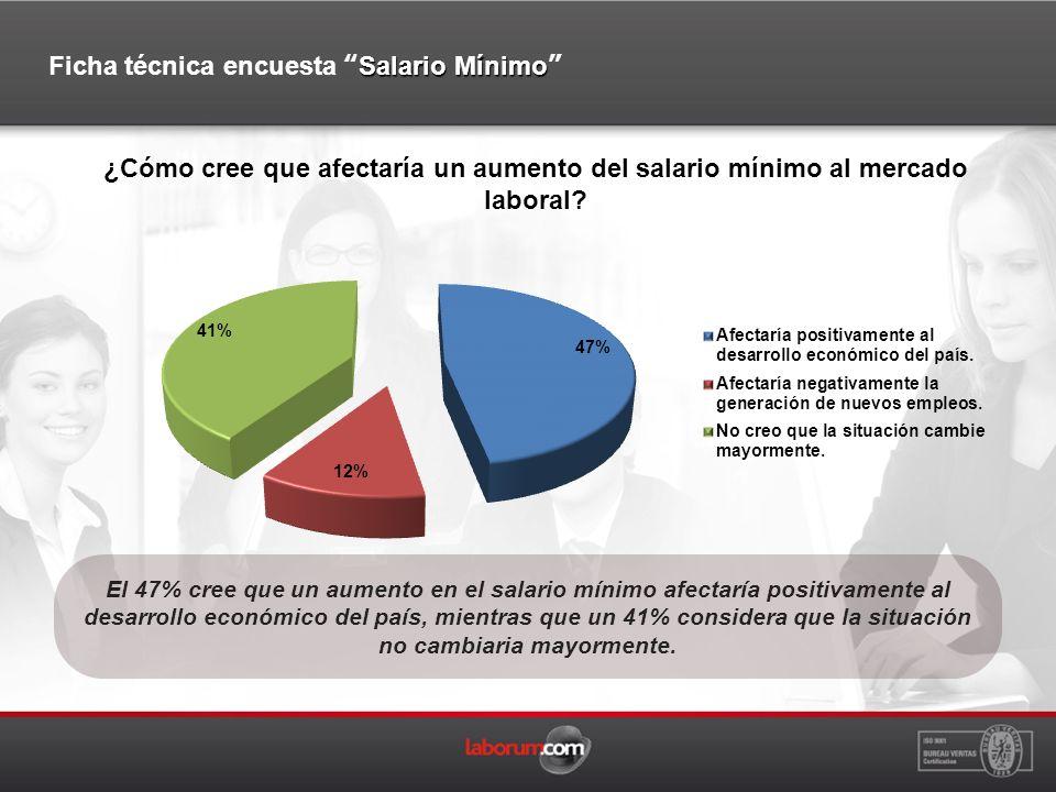 El 47% cree que un aumento en el salario mínimo afectaría positivamente al desarrollo económico del país, mientras que un 41% considera que la situación no cambiaria mayormente.