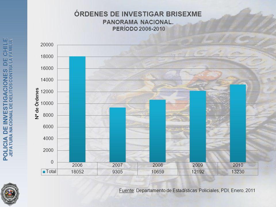 JEFATURA NACIONAL DE DELITOS CONTRA LA FAMILIA POLICIA DE INVESTIGACIONES DE CHILE ÓRDENES DE INVESTIGAR BRISEXME PANORAMA NACIONAL. PERÍODO 2006-2010