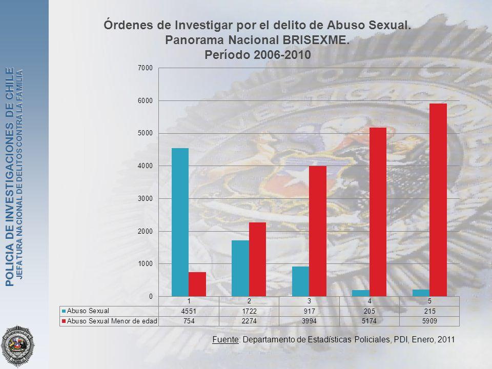 JEFATURA NACIONAL DE DELITOS CONTRA LA FAMILIA POLICIA DE INVESTIGACIONES DE CHILE Órdenes de Investigar por el delito de Abuso Sexual. Panorama Nacio