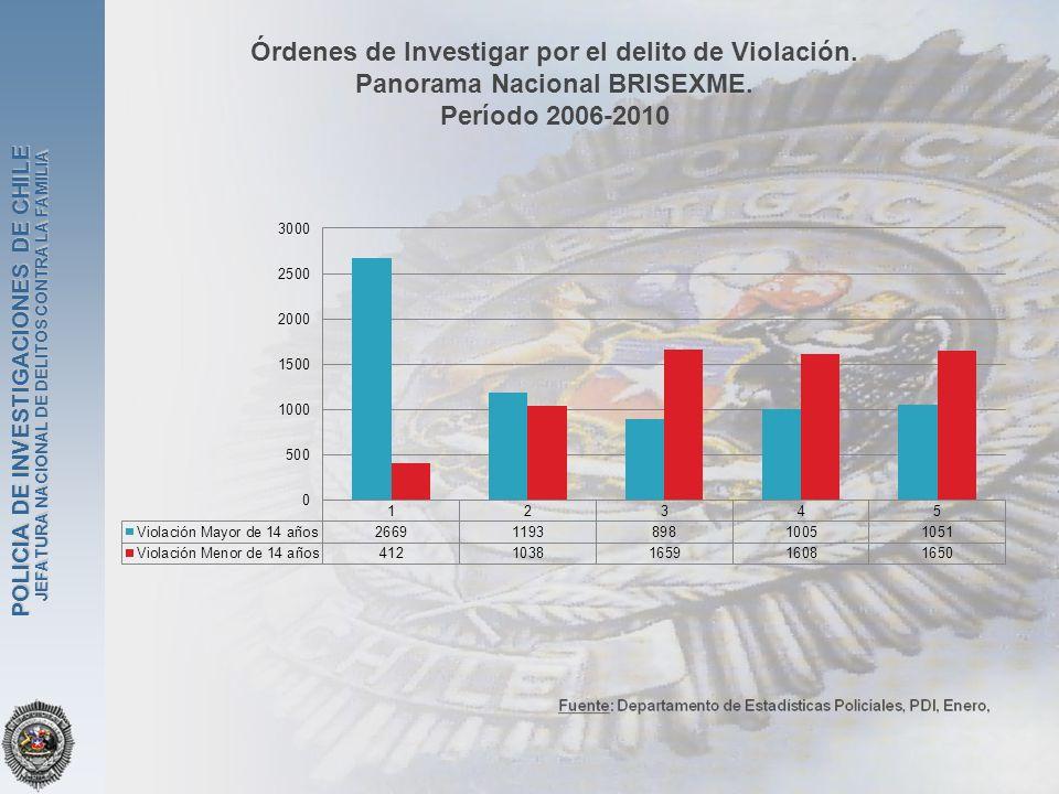 JEFATURA NACIONAL DE DELITOS CONTRA LA FAMILIA POLICIA DE INVESTIGACIONES DE CHILE Órdenes de Investigar por el delito de Violación. Panorama Nacional