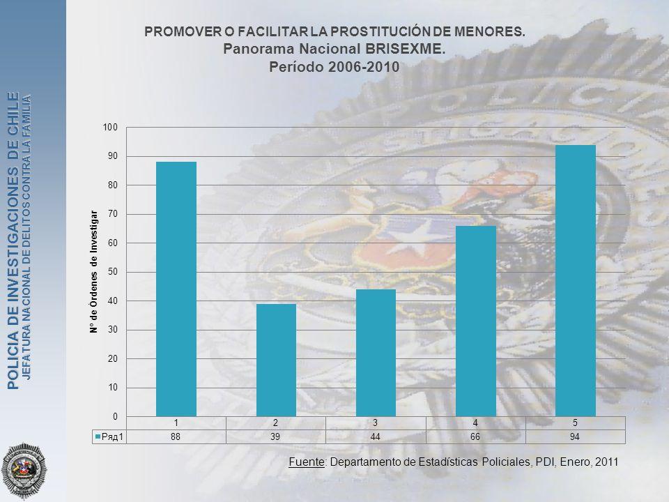 JEFATURA NACIONAL DE DELITOS CONTRA LA FAMILIA POLICIA DE INVESTIGACIONES DE CHILE PROMOVER O FACILITAR LA PROSTITUCIÓN DE MENORES. Panorama Nacional