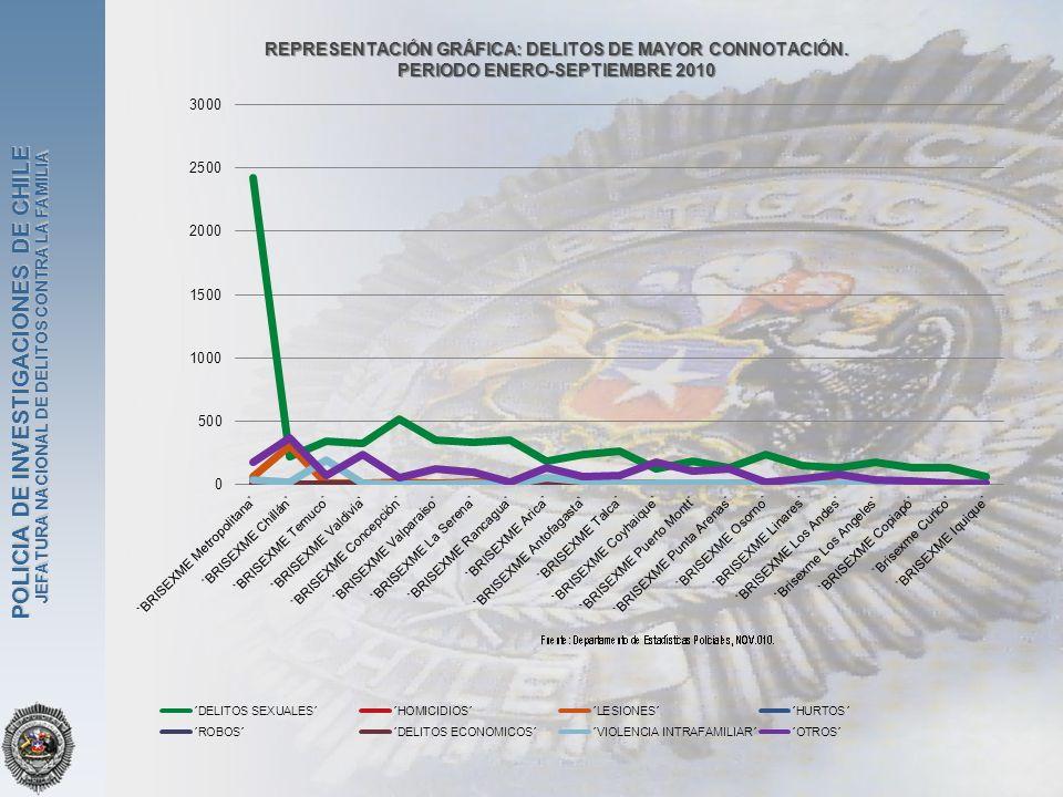 JEFATURA NACIONAL DE DELITOS CONTRA LA FAMILIA POLICIA DE INVESTIGACIONES DE CHILE REPRESENTACIÓN GRÁFICA: DELITOS DE MAYOR CONNOTACIÓN. PERIODO ENERO
