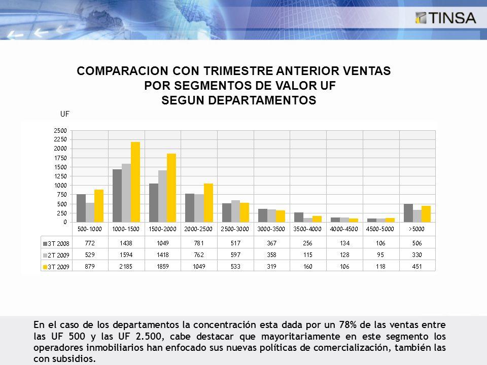 COMPARACION CON TRIMESTRE ANTERIOR VENTAS POR SEGMENTOS DE VALOR UF SEGUN DEPARTAMENTOS UF En el caso de los departamentos la concentración esta dada por un 78% de las ventas entre las UF 500 y las UF 2.500, cabe destacar que mayoritariamente en este segmento los operadores inmobiliarios han enfocado sus nuevas políticas de comercialización, también las con subsidios.