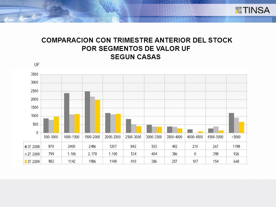 COMPARACION CON TRIMESTRE ANTERIOR DEL STOCK POR SEGMENTOS DE VALOR UF SEGUN CASAS UF