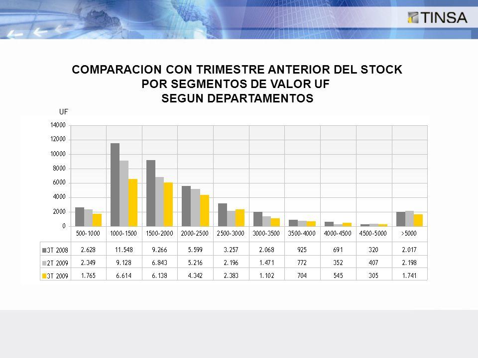 COMPARACION CON TRIMESTRE ANTERIOR DEL STOCK POR SEGMENTOS DE VALOR UF SEGUN DEPARTAMENTOS UF