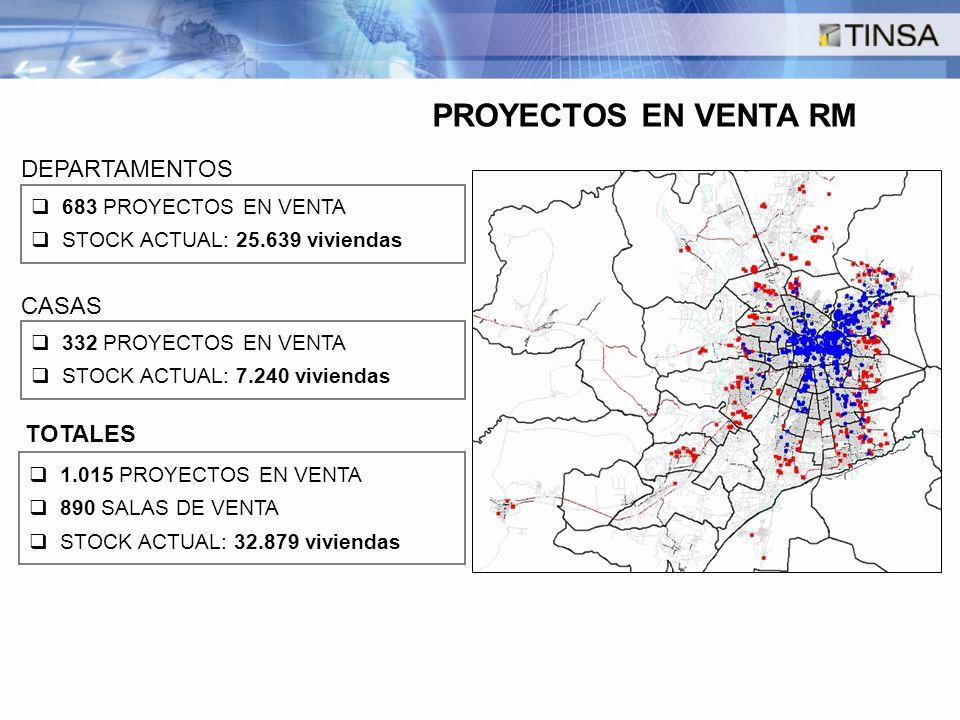 1.015 PROYECTOS EN VENTA 890 SALAS DE VENTA STOCK ACTUAL: 32.879 viviendas 683 PROYECTOS EN VENTA STOCK ACTUAL: 25.639 viviendas DEPARTAMENTOS TOTALES PROYECTOS EN VENTA RM 332 PROYECTOS EN VENTA STOCK ACTUAL: 7.240 viviendas CASAS