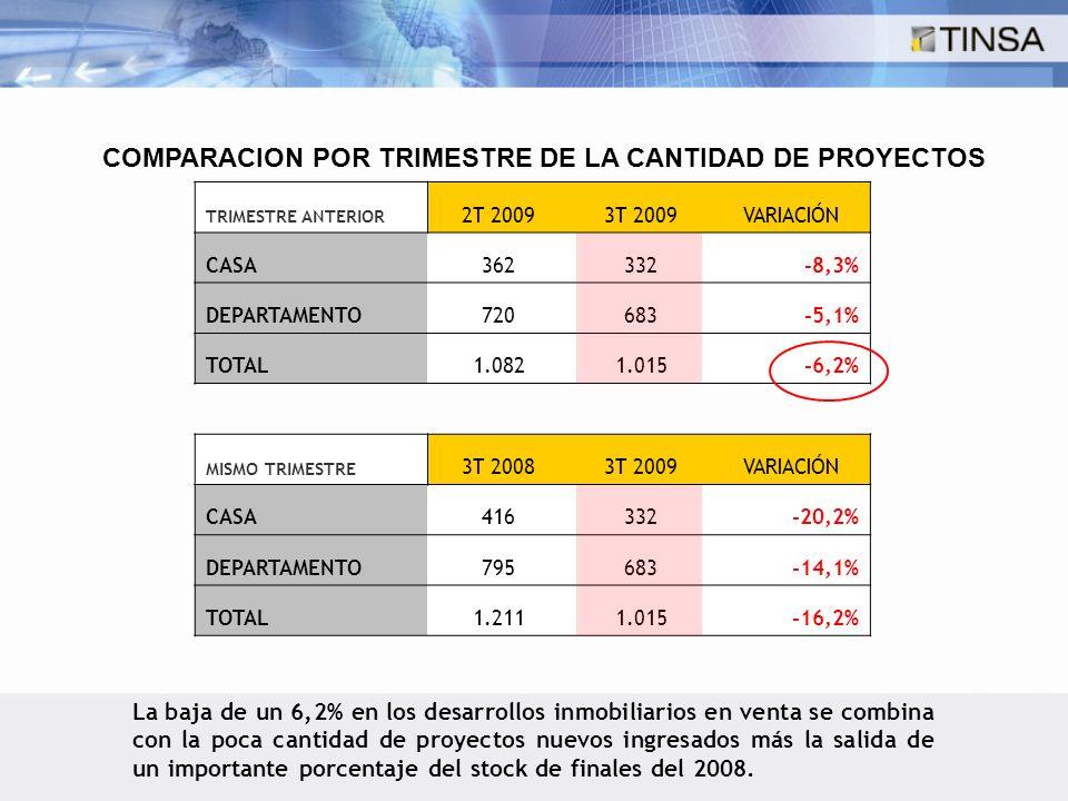 TRIMESTRE ANTERIOR 2T 20093T 2009VARIACIÓN CASA362332-8,3% DEPARTAMENTO720683-5,1% TOTAL1.0821.015-6,2% MISMO TRIMESTRE 3T 20083T 2009VARIACIÓN CASA416332-20,2% DEPARTAMENTO795683-14,1% TOTAL1.2111.015-16,2% COMPARACION POR TRIMESTRE DE LA CANTIDAD DE PROYECTOS La baja de un 6,2% en los desarrollos inmobiliarios en venta se combina con la poca cantidad de proyectos nuevos ingresados más la salida de un importante porcentaje del stock de finales del 2008.