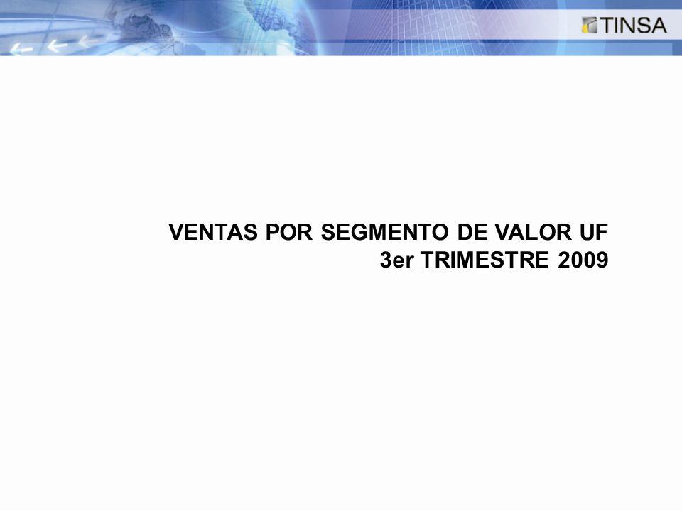 VENTAS POR SEGMENTO DE VALOR UF 3er TRIMESTRE 2009