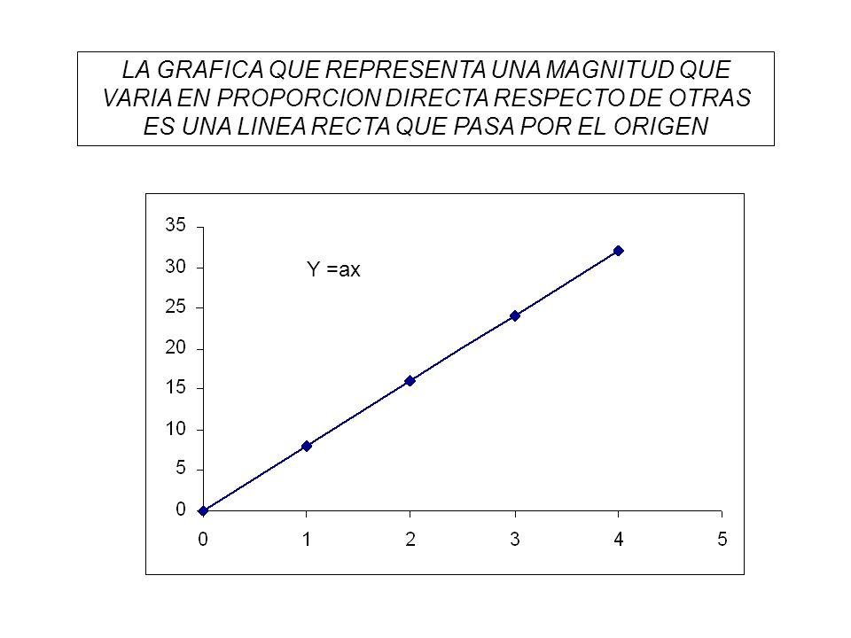 Variacion Lineal: La variacion proporcional directa se define por la ecuación Y = aX cuando X=0 y Y = 0, pero exietn casos en los que esta proporción no se cumple es decir cuando X=0 y Y es distinto de cero: Por lo tanto siempre que se represente gráficamente los valores de dos variables y obtengamos una grafica rectilínea que no pasa por el origen diremos que existe una relación lineal.