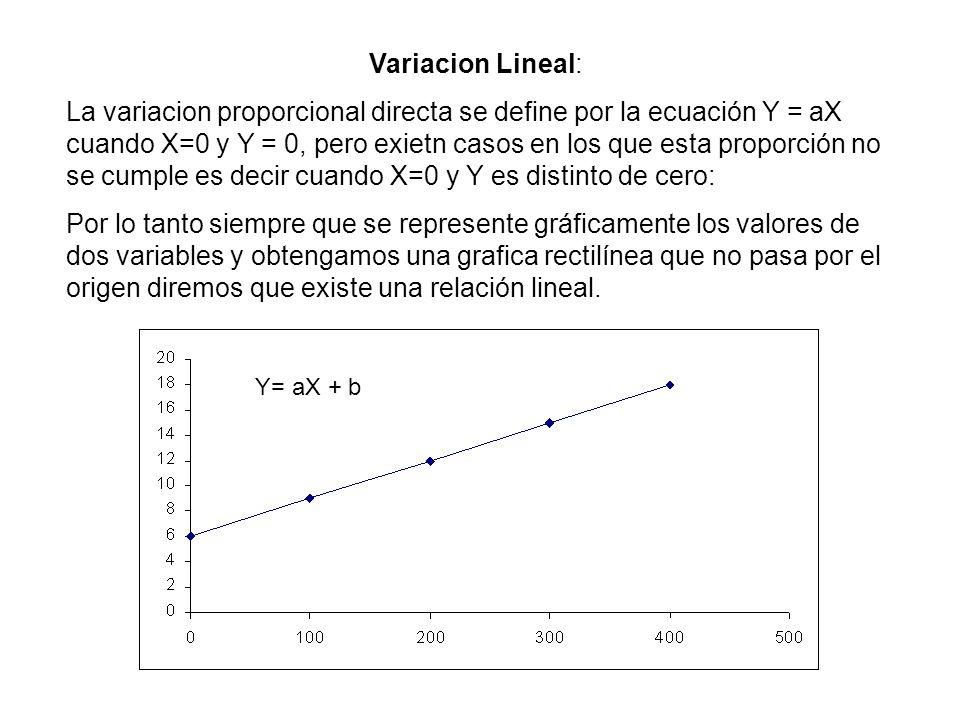 Variación No lineal ( Cuadrática o cúbica) Ud sabe que el area A de un cuadrado esta dada por A = L 2 donde L es el lado de la figura Así: L = 1 m------------- A = 1 m2 L = 2 m------------- A = 4 m2 Entonces al duplicar el lado L del cuadrado, su area A no se duplico, sino que se volvió cuatro veces mayor.