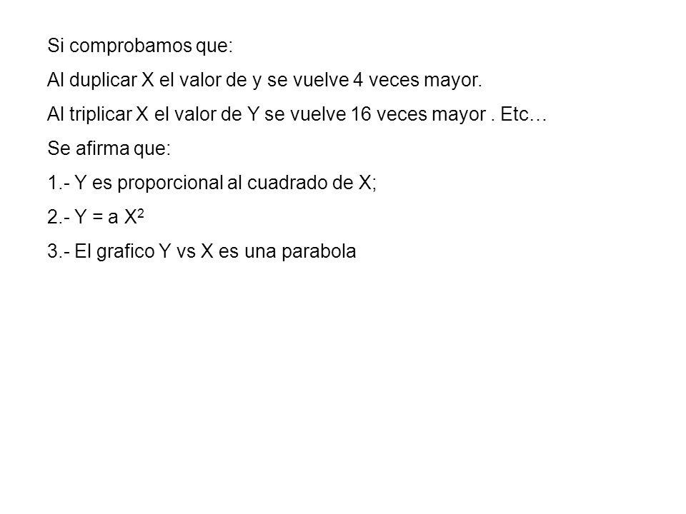 Y = a X 2