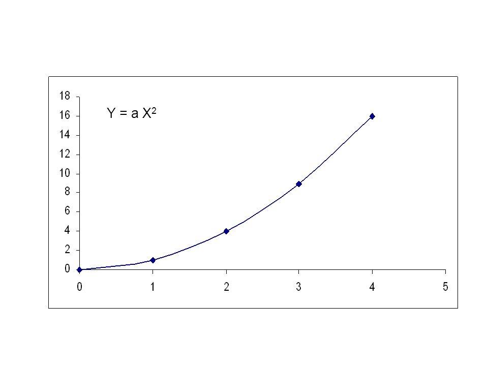 EJERCICIO1: Suponga que entre dos magnitudes X y Y existe la relacion matematica Y = 0.1X 2.