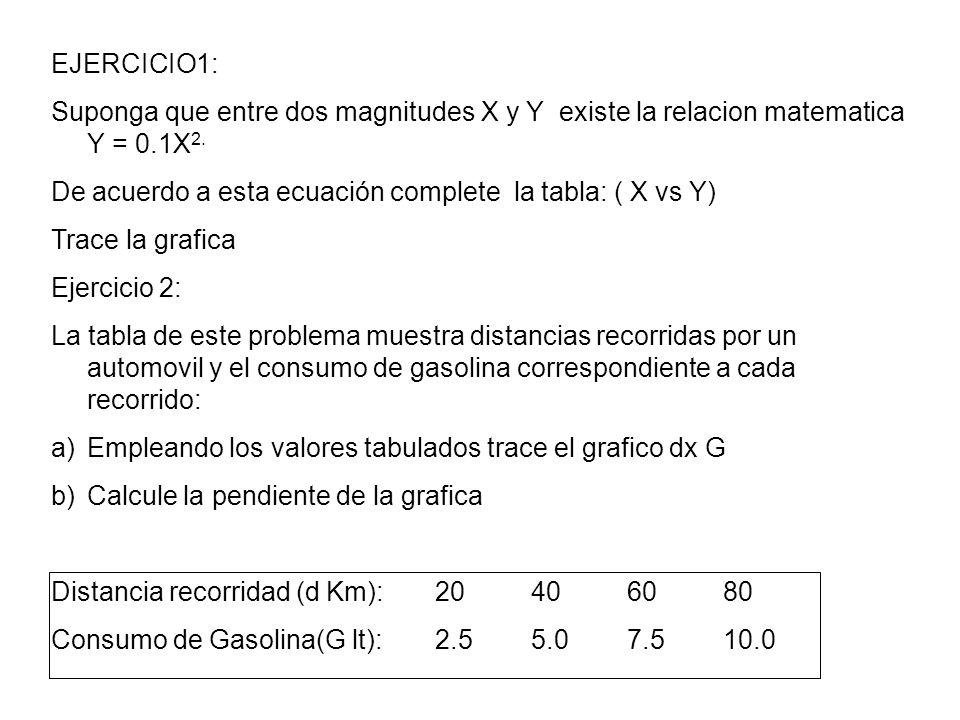 Ejercicio 3: De acuerdo a la tabla de vapor saturado interpole los datos de Temperatura y Volumen especifico: Establezca la correspondiente correlación determine la ecuación del grafico y la pendiente de la misma