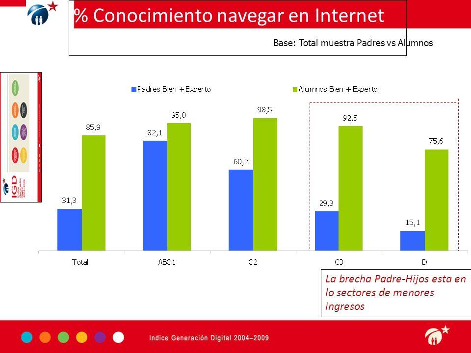 Haga clic para modificar el estilo de subtítulo del patrón 3-09-10 w Base: Total muestra Padres vs Alumnos % Conocimiento navegar en Internet La brech