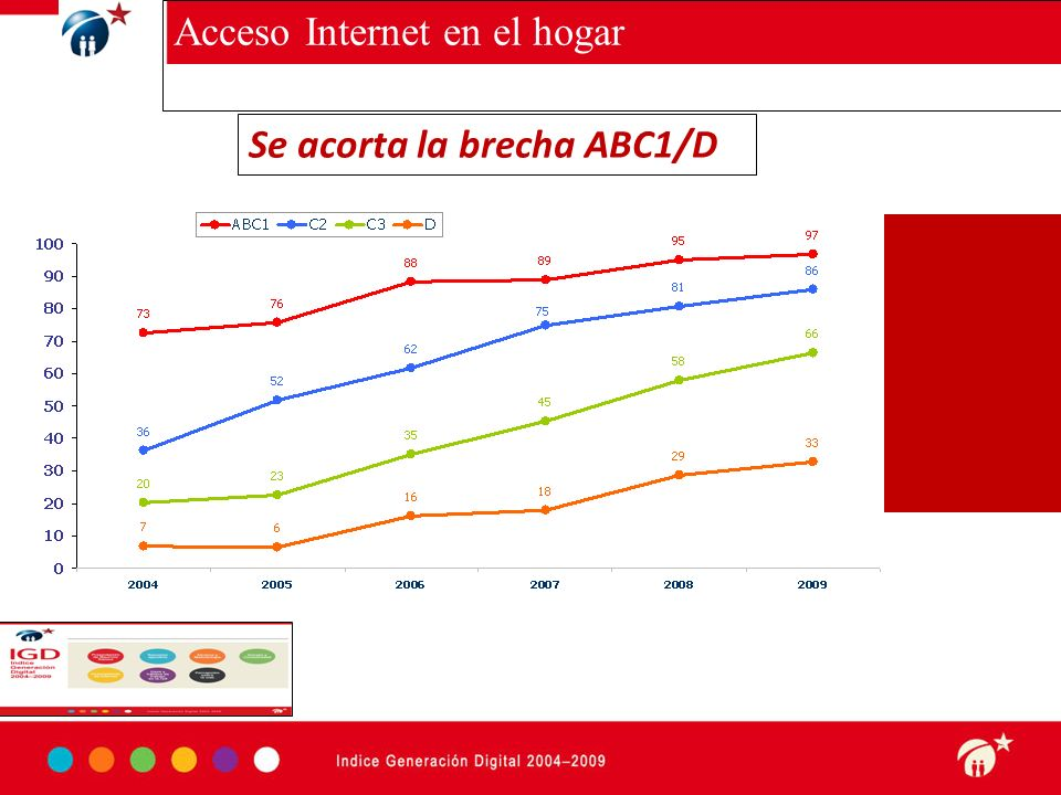 Haga clic para modificar el estilo de subtítulo del patrón 3-09-10 w Acceso Internet en el hogar Se acorta la brecha ABC1/D