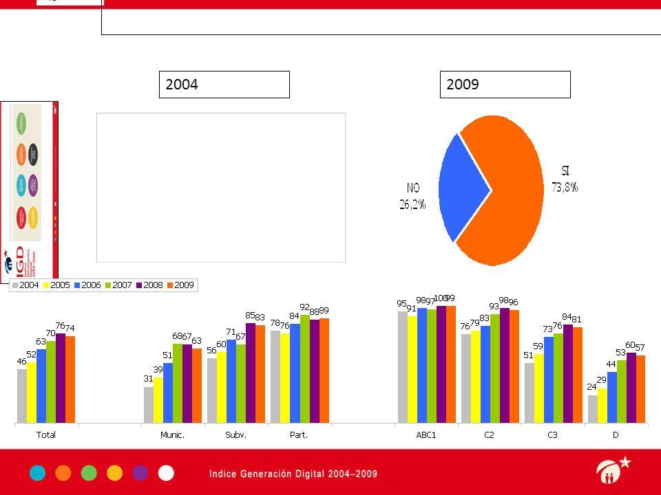 Haga clic para modificar el estilo de subtítulo del patrón 3-09-10 w Base: Total muestra Padres vs Alumnos % Conocimiento navegar en Internet La brecha Padre-Hijos esta en lo sectores de menores ingresos