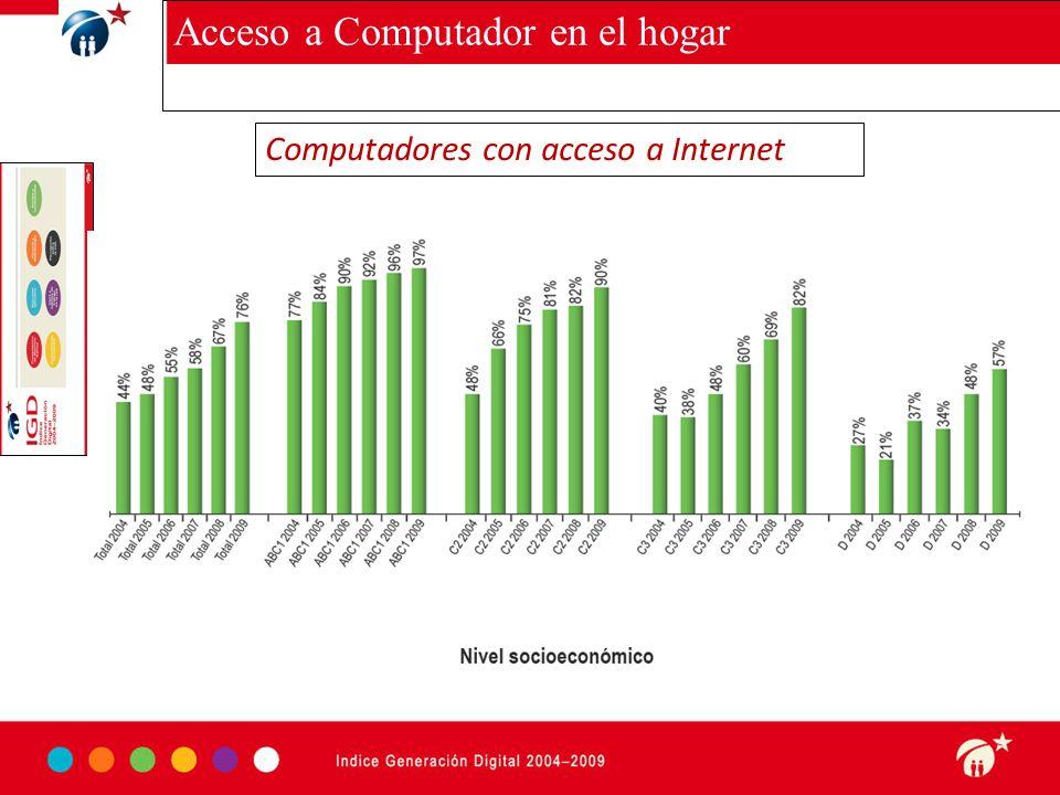 Haga clic para modificar el estilo de subtítulo del patrón 3-09-10 w Acceso a Computador en el hogar Computadores con acceso a Internet