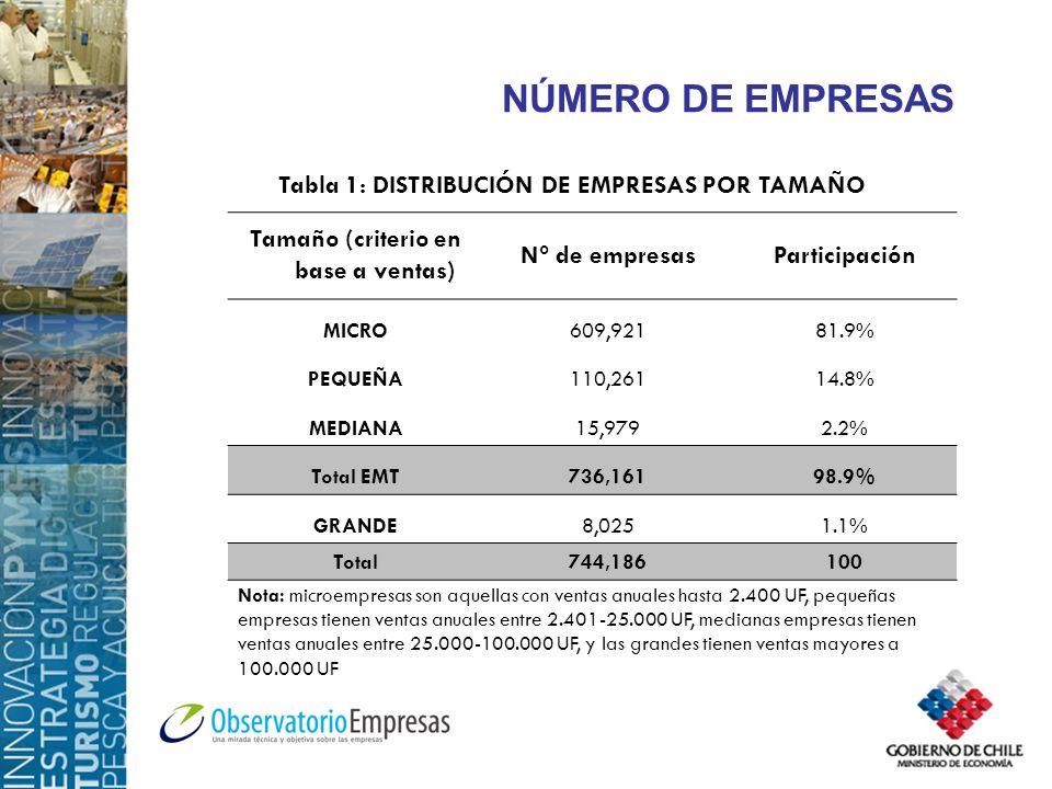 NÚMERO DE EMPRESAS Tamaño (criterio en base a ventas) N° de empresasParticipación MICRO609,92181.9% PEQUEÑA110,26114.8% MEDIANA15,9792.2% Total EMT736,16198.9% GRANDE8,0251.1% Total744,186100 Tabla 1: DISTRIBUCIÓN DE EMPRESAS POR TAMAÑO Nota: microempresas son aquellas con ventas anuales hasta 2.400 UF, pequeñas empresas tienen ventas anuales entre 2.401-25.000 UF, medianas empresas tienen ventas anuales entre 25.000-100.000 UF, y las grandes tienen ventas mayores a 100.000 UF