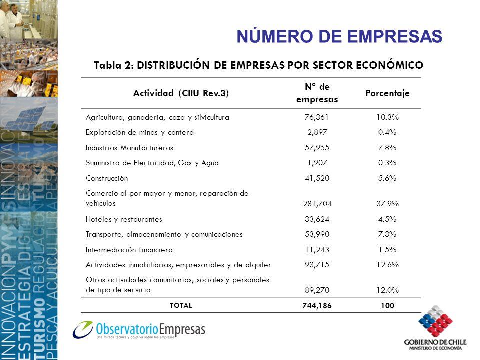 NÚMERO DE EMPRESAS Tabla 2: DISTRIBUCIÓN DE EMPRESAS POR SECTOR ECONÓMICO Actividad (CIIU Rev.3) N° de empresas Porcentaje Agricultura, ganadería, caza y silvicultura76,36110.3% Explotación de minas y cantera2,8970.4% Industrias Manufactureras57,9557.8% Suministro de Electricidad, Gas y Agua1,9070.3% Construcción41,5205.6% Comercio al por mayor y menor, reparación de vehículos281,70437.9% Hoteles y restaurantes33,6244.5% Transporte, almacenamiento y comunicaciones53,9907.3% Intermediación financiera11,2431.5% Actividades inmobiliarias, empresariales y de alquiler93,71512.6% Otras actividades comunitarias, sociales y personales de tipo de servicio89,27012.0% TOTAL 744,186100