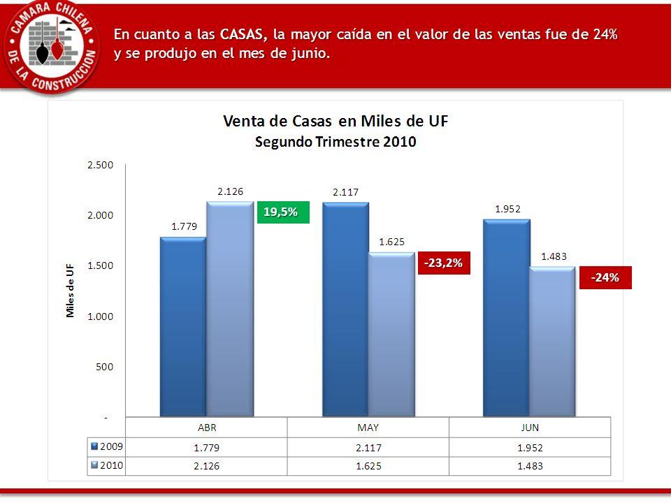 En cuanto a las CASAS, la mayor caída en el valor de las ventas fue de 24% y se produjo en el mes de junio.