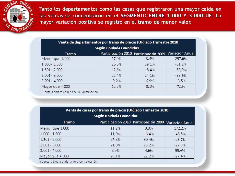 Tanto los departamentos como las casas que registraron una mayor caída en las ventas se concentraron en el SEGMENTO ENTRE 1.000 Y 3.000 UF.