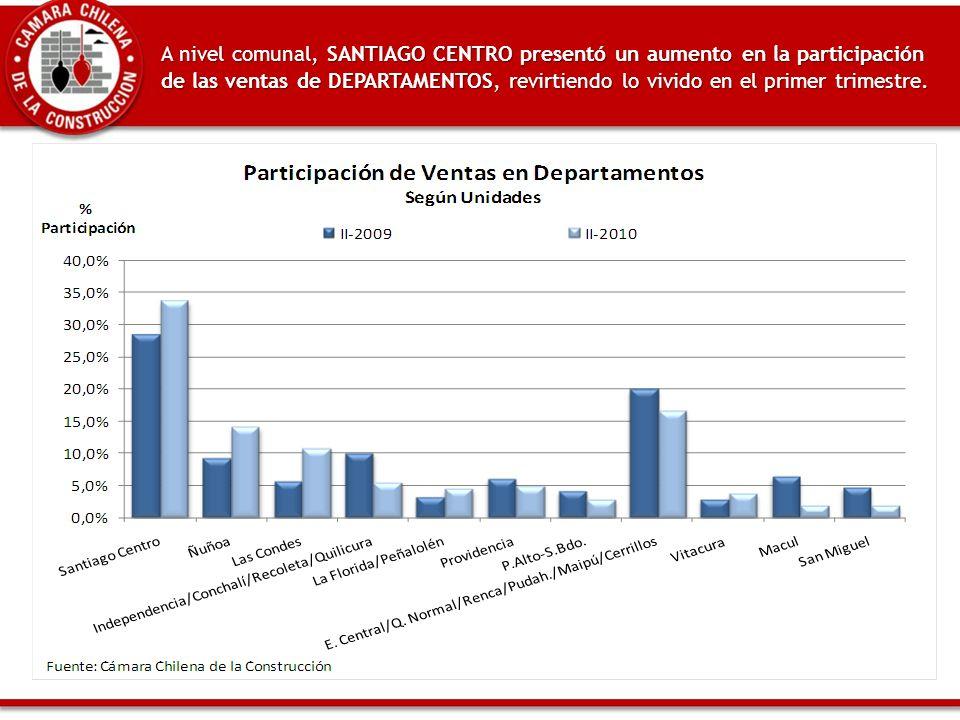 A nivel comunal, SANTIAGO CENTRO presentó un aumento en la participación de las ventas de DEPARTAMENTOS, revirtiendo lo vivido en el primer trimestre.