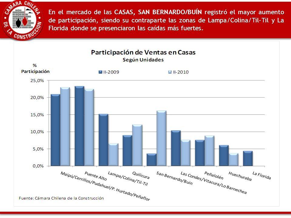 En el mercado de las CASAS, SAN BERNARDO/BUÍN registró el mayor aumento de participación, siendo su contraparte las zonas de Lampa/Colina/Til-Til y La Florida donde se presenciaron las caídas más fuertes.