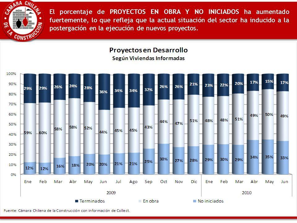 El porcentaje de PROYECTOS EN OBRA Y NO INICIADOS ha aumentado fuertemente, lo que refleja que la actual situación del sector ha inducido a la postergación en la ejecución de nuevos proyectos.