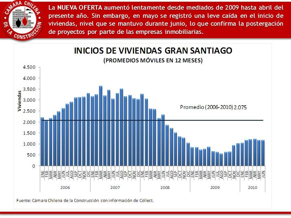 La NUEVA OFERTA aumentó lentamente desde mediados de 2009 hasta abril del presente año.