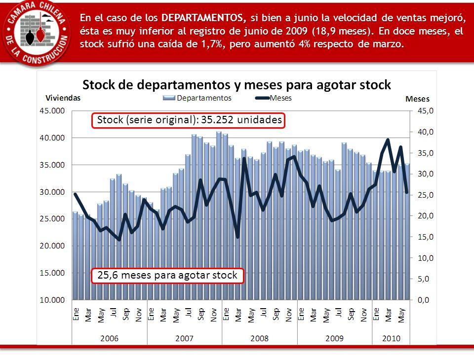 En el caso de los DEPARTAMENTOS, si bien a junio la velocidad de ventas mejoró, ésta es muy inferior al registro de junio de 2009 (18,9 meses).
