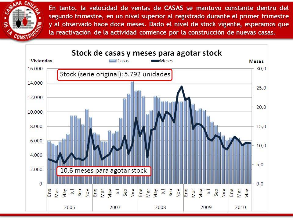 En tanto, la velocidad de ventas de CASAS se mantuvo constante dentro del segundo trimestre, en un nivel superior al registrado durante el primer trimestre y al observado hace doce meses.