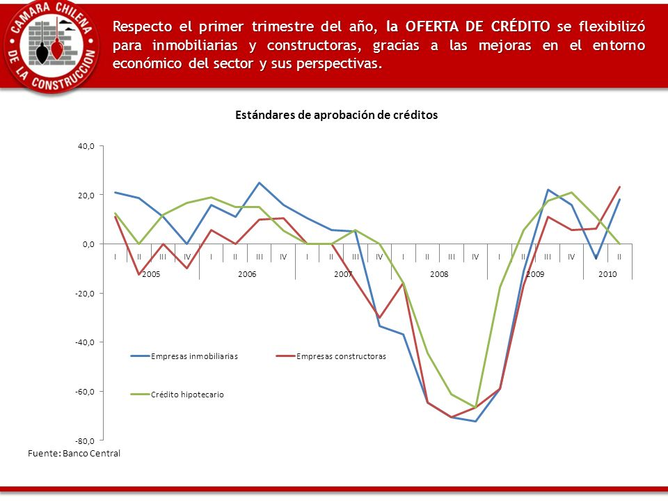 Respecto el primer trimestre del año, la OFERTA DE CRÉDITO se flexibilizó para inmobiliarias y constructoras, gracias a las mejoras en el entorno económico del sector y sus perspectivas.