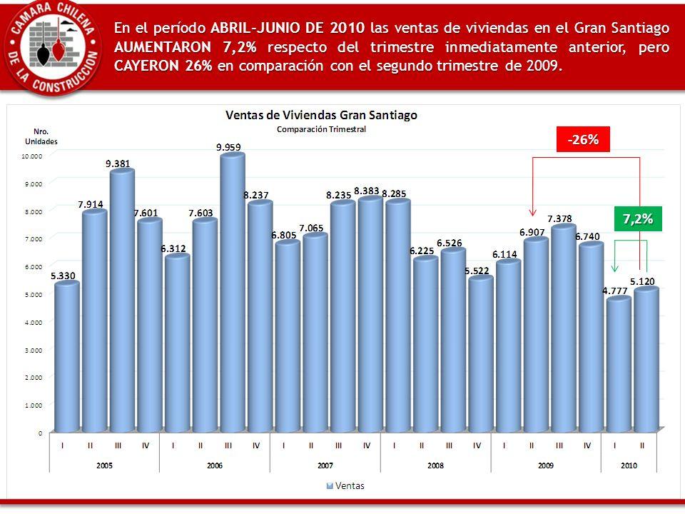 En el período ABRIL-JUNIO DE 2010 las ventas de viviendas en el Gran Santiago AUMENTARON 7,2% respecto del trimestre inmediatamente anterior, pero CAYERON 26% en comparación con el segundo trimestre de 2009.