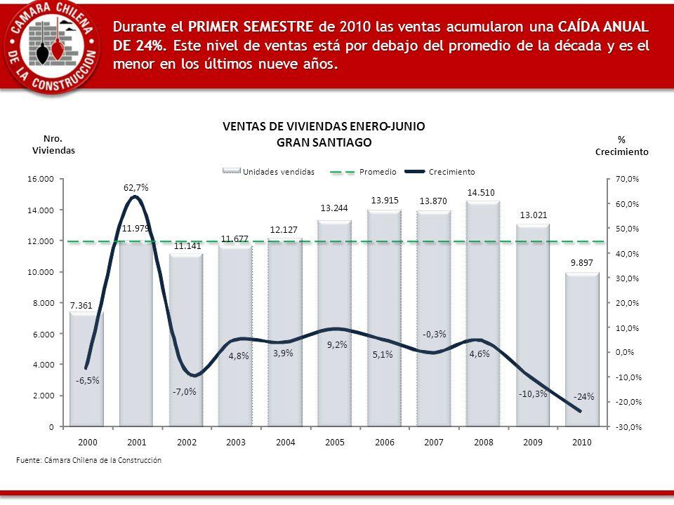 Durante el PRIMER SEMESTRE de 2010 las ventas acumularon una CAÍDA ANUAL DE 24%.