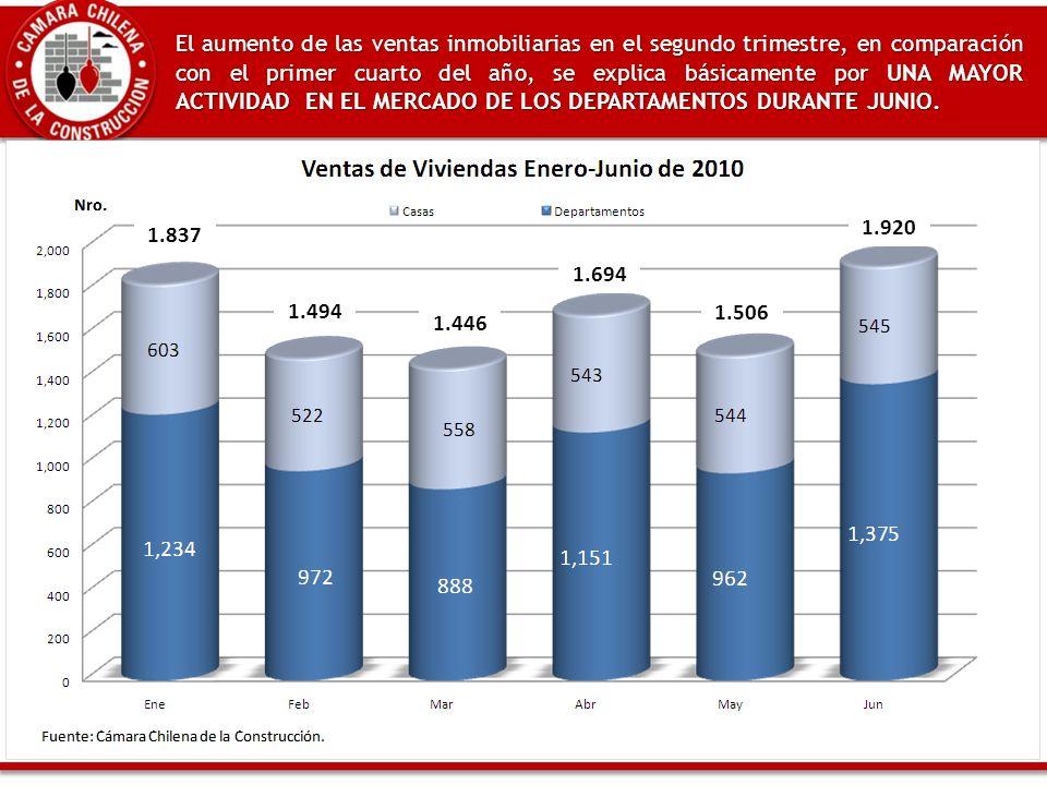 1.694 1.506 1.920 El aumento de las ventas inmobiliarias en el segundo trimestre, en comparación con el primer cuarto del año, se explica básicamente por UNA MAYOR ACTIVIDAD EN EL MERCADO DE LOS DEPARTAMENTOS DURANTE JUNIO.
