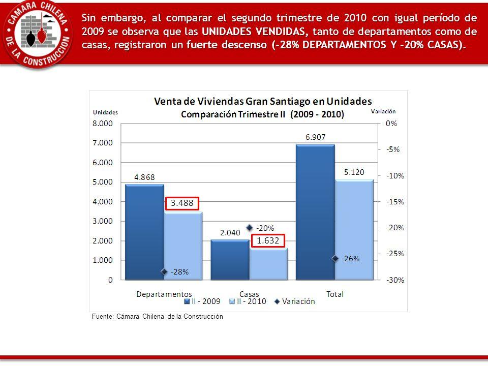 Sin embargo, al comparar el segundo trimestre de 2010 con igual período de 2009 se observa que las UNIDADES VENDIDAS, tanto de departamentos como de casas, registraron un fuerte descenso (-28% DEPARTAMENTOS Y -20% CASAS).