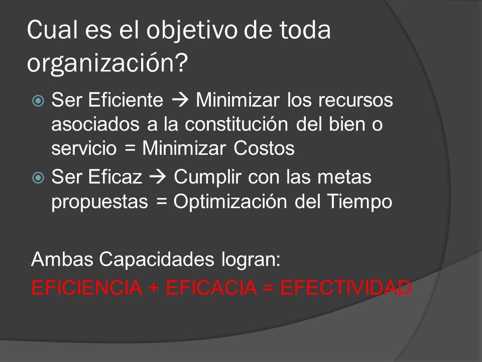 Cual es el objetivo de toda organización? Ser Eficiente Minimizar los recursos asociados a la constitución del bien o servicio = Minimizar Costos Ser