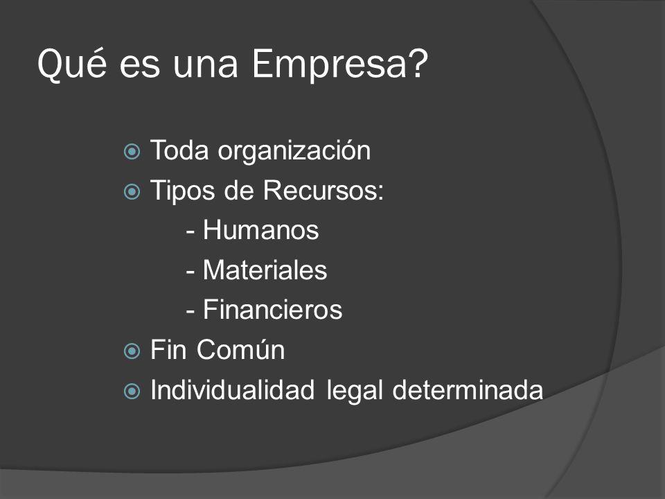 Qué es una Empresa? Toda organización Tipos de Recursos: - Humanos - Materiales - Financieros Fin Común Individualidad legal determinada