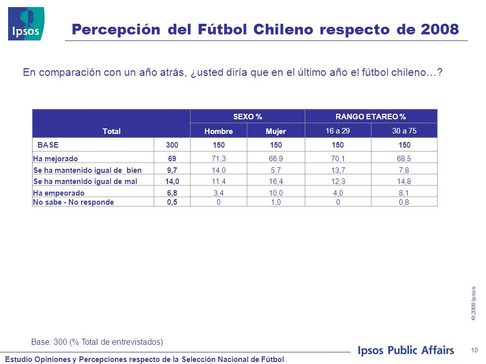 Estudio Opiniones y Percepciones respecto de la Selección Nacional de Fútbol © 2008 Ipsos 10 En comparación con un año atrás, ¿usted diría que en el último año el fútbol chileno….