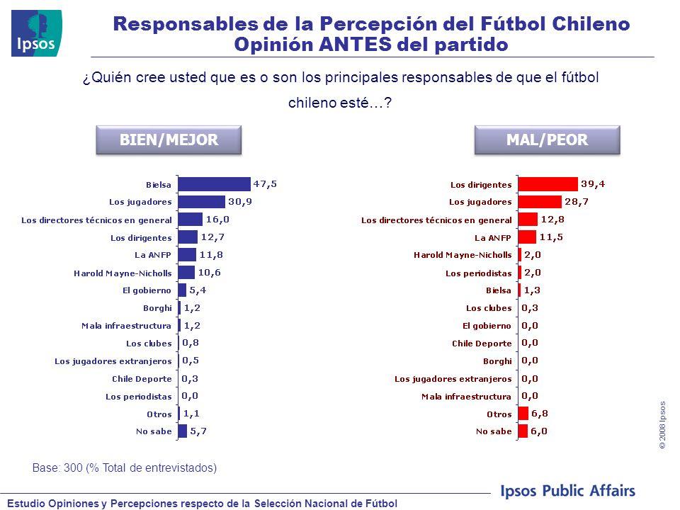 Estudio Opiniones y Percepciones respecto de la Selección Nacional de Fútbol © 2008 Ipsos Responsables de la Percepción del Fútbol Chileno Opinión ANTES del partido Base: 300 (% Total de entrevistados) ¿Quién cree usted que es o son los principales responsables de que el fútbol chileno esté….