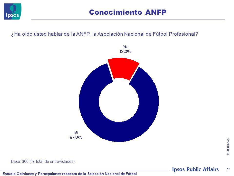 Estudio Opiniones y Percepciones respecto de la Selección Nacional de Fútbol © 2008 Ipsos 12 Conocimiento ANFP ¿Ha oído usted hablar de la ANFP, la Asociación Nacional de Fútbol Profesional.