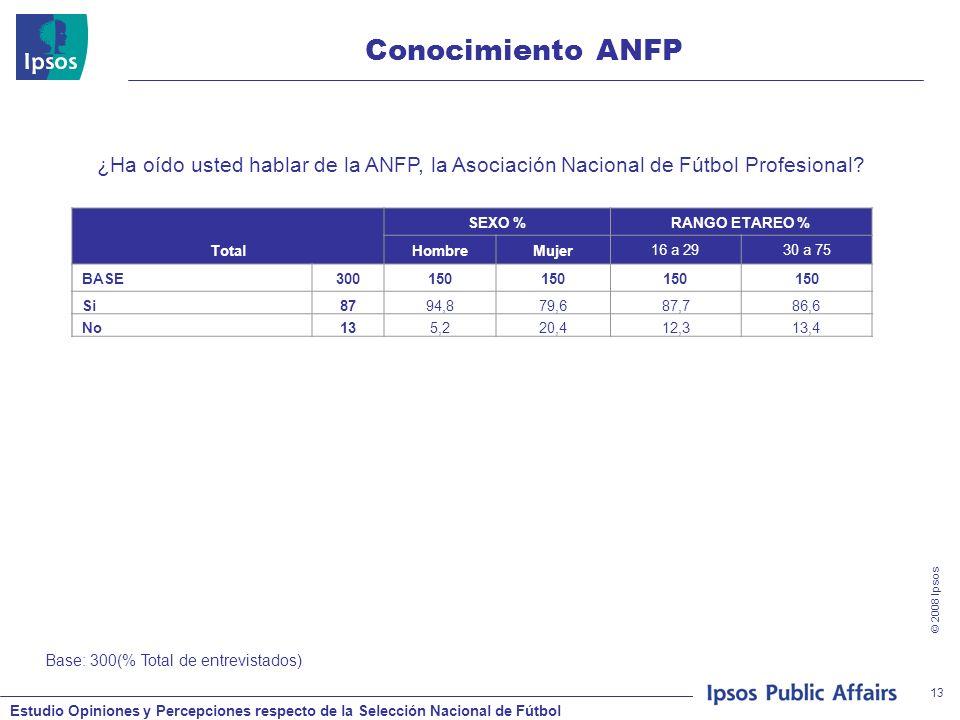 Estudio Opiniones y Percepciones respecto de la Selección Nacional de Fútbol © 2008 Ipsos 13 Conocimiento ANFP ¿Ha oído usted hablar de la ANFP, la Asociación Nacional de Fútbol Profesional.