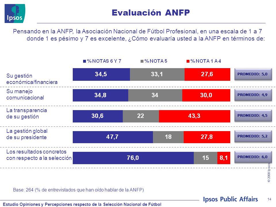 Estudio Opiniones y Percepciones respecto de la Selección Nacional de Fútbol © 2008 Ipsos 14 Evaluación ANFP Base: 264 (% de entrevistados que han oíd