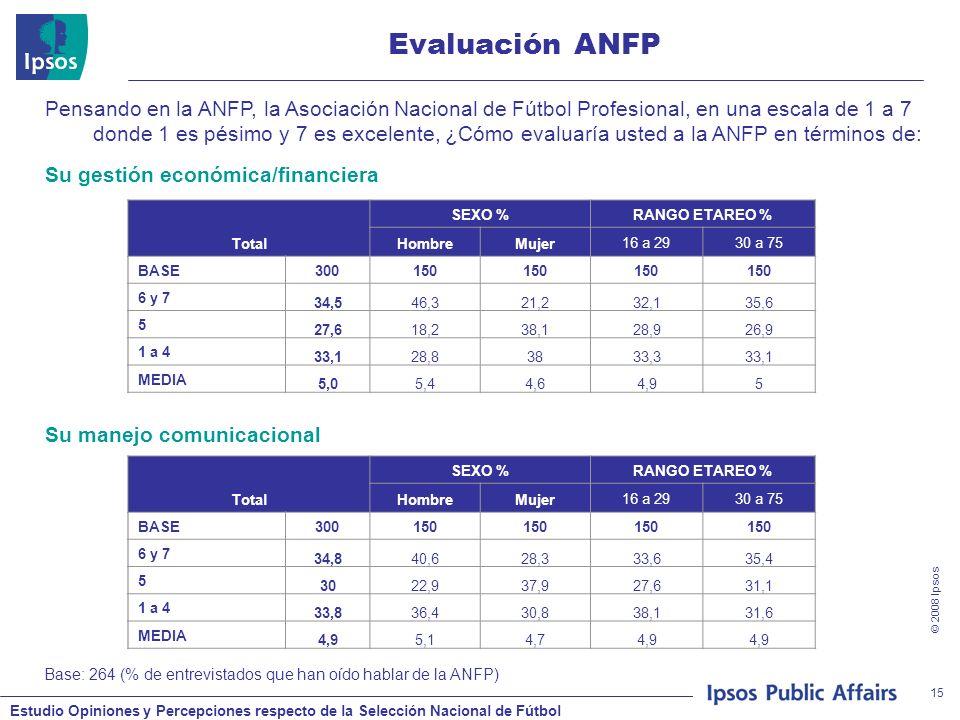 Estudio Opiniones y Percepciones respecto de la Selección Nacional de Fútbol © 2008 Ipsos 15 Evaluación ANFP Base: 264 (% de entrevistados que han oído hablar de la ANFP) Pensando en la ANFP, la Asociación Nacional de Fútbol Profesional, en una escala de 1 a 7 donde 1 es pésimo y 7 es excelente, ¿Cómo evaluaría usted a la ANFP en términos de: Total SEXO %RANGO ETAREO % HombreMujer16 a 2930 a 75 BASE300150 6 y 7 34,546,321,232,135,6 5 27,618,238,128,926,9 1 a 4 33,128,83833,333,1 MEDIA 5,05,44,64,95 Su gestión económica/financiera Total SEXO %RANGO ETAREO % HombreMujer16 a 2930 a 75 BASE300150 6 y 7 34,840,628,333,635,4 5 3022,937,927,631,1 1 a 4 33,836,430,838,131,6 MEDIA 4,95,14,74,9 Su manejo comunicacional