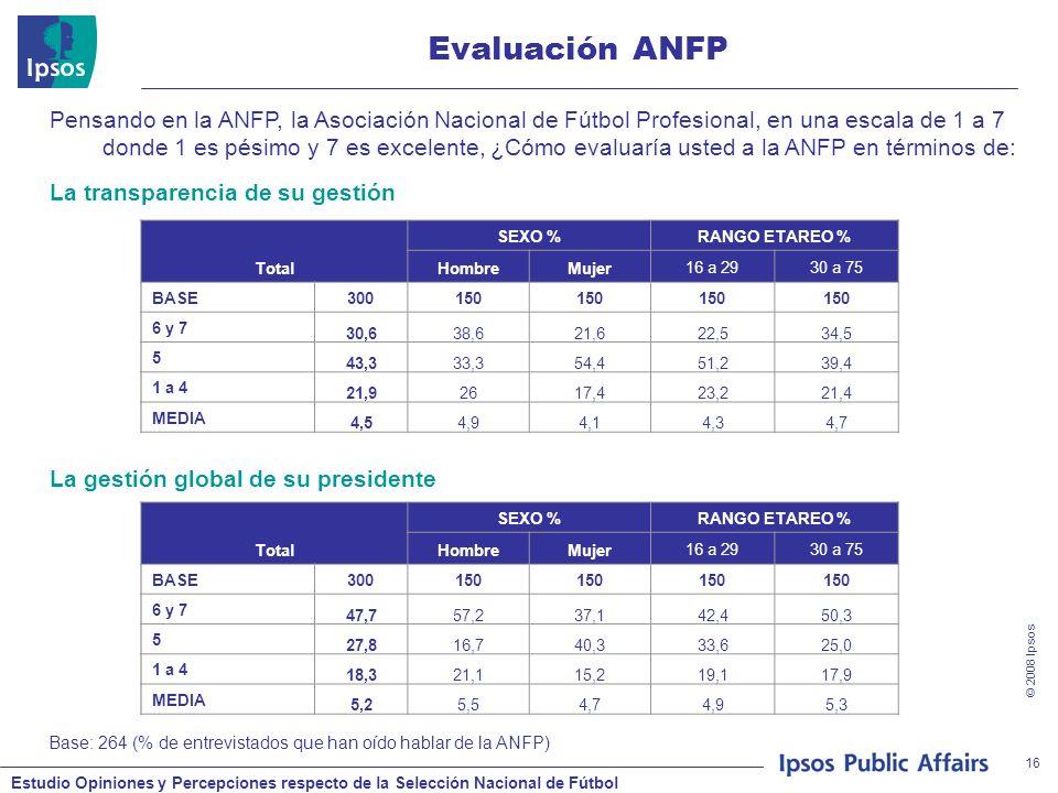 Estudio Opiniones y Percepciones respecto de la Selección Nacional de Fútbol © 2008 Ipsos 16 Evaluación ANFP Base: 264 (% de entrevistados que han oído hablar de la ANFP) Pensando en la ANFP, la Asociación Nacional de Fútbol Profesional, en una escala de 1 a 7 donde 1 es pésimo y 7 es excelente, ¿Cómo evaluaría usted a la ANFP en términos de: Total SEXO %RANGO ETAREO % HombreMujer16 a 2930 a 75 BASE300150 6 y 7 30,638,621,622,534,5 5 43,333,354,451,239,4 1 a 4 21,92617,423,221,4 MEDIA 4,54,94,14,34,7 La transparencia de su gestión Total SEXO %RANGO ETAREO % HombreMujer16 a 2930 a 75 BASE300150 6 y 7 47,757,237,142,450,3 5 27,816,740,333,625,0 1 a 4 18,321,115,219,117,9 MEDIA 5,25,54,74,95,3 La gestión global de su presidente